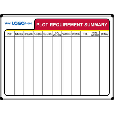 Plot requirement summary